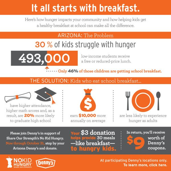 No Kid Hungry_Phoenix Stats